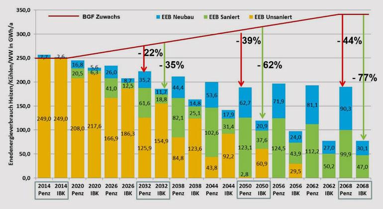 Lang Consulting | Die Daten zeigen: Trotz energetischer Sanierung pendelt sich der Energieverbrauch auf einem bestimmten Niveau ein. (EEB=Endenergiebedarf in GWh/a; BGF = Bruttogeschoßfläche; Penz = Wien-Penzing; IBK = Innsbruck)