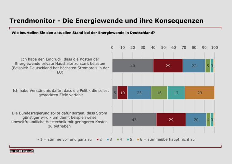 stiebel-eltron.de | Energie-Trendmonitor 2019 - 15 Millionen Heizungen in Deutschland sind klimaschädlich - Was denken die Bundesbürger?