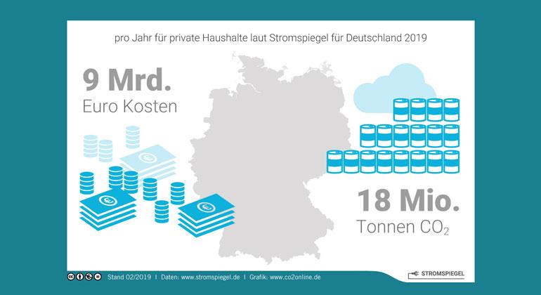 co2online.de | Sparpotenzial beim Stromverbrauch