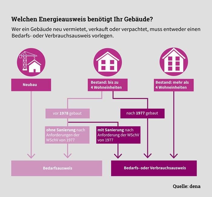 dena.de | Welchen Energieausweis benötigt Ihr Gebäude?