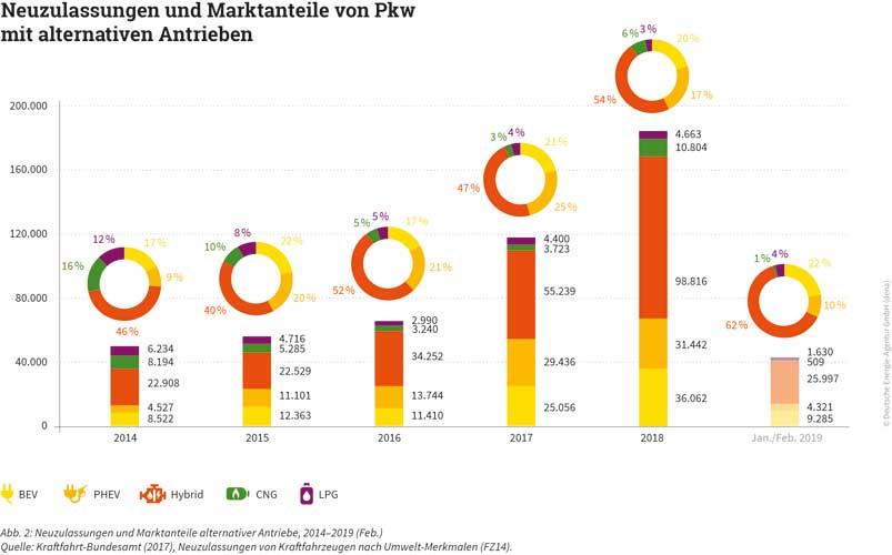 Deutsche Energie-Agentur (dena) | Neuzulassungen und Marktanteile alternativer Antriebe, 2014–2019 (Feb.) | Quelle: Kraftfahrt-Bundesamt (2017), Neuzulassungen von Kraftfahrzeugen nach Umwelt-Merkmalen (FZ14)
