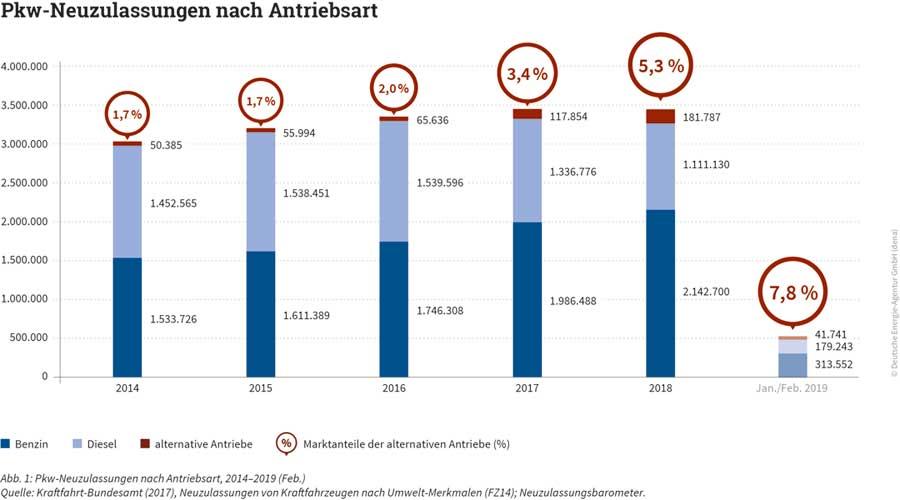 Deutsche Energie-Agentur (dena) | Pkw-Neuzulassungen nach Antriebsart, 2014–2019 (Feb.) | Quelle: Kraftfahrt-Bundesamt (2017), Neuzulassungen von Kraftfahrzeugen nach Umwelt-Merkmalen (FZ14); Neuzulassungsbarometer