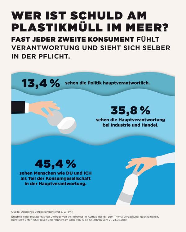Deutsches Verpackungsinstitut e. V. (dvi) | Bei der Frage, in welchen Bereichen die Bürger einen persönlichen Beitrag leisten wollen, um ihren Lebensstil umweltbewusst und nachhaltig zu gestalten, dominieren die Bereiche Ernährung (36,9 Prozent) und Wohnen (36 Prozent).