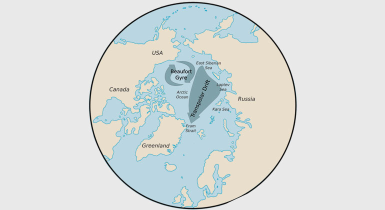 awi.de   R. Botev, modified by T. Krumpen   Overview map of the Arctic Ocean. Ice and ice-rafted material is transported by the two major drift regimes: The Beaufort Gyre, a clockwise circulation regime and the Transpolar Drift, transporting sea ice further from the Siberian Shelf Seas towards Fram Strait. The study provides evidence that intensified melt in the marginal zones of the Arctic Ocean interrupts the transarctic conveyor belt. As a consequence, less ice from the Siberian Shelf seas is reaching Fram Strait.