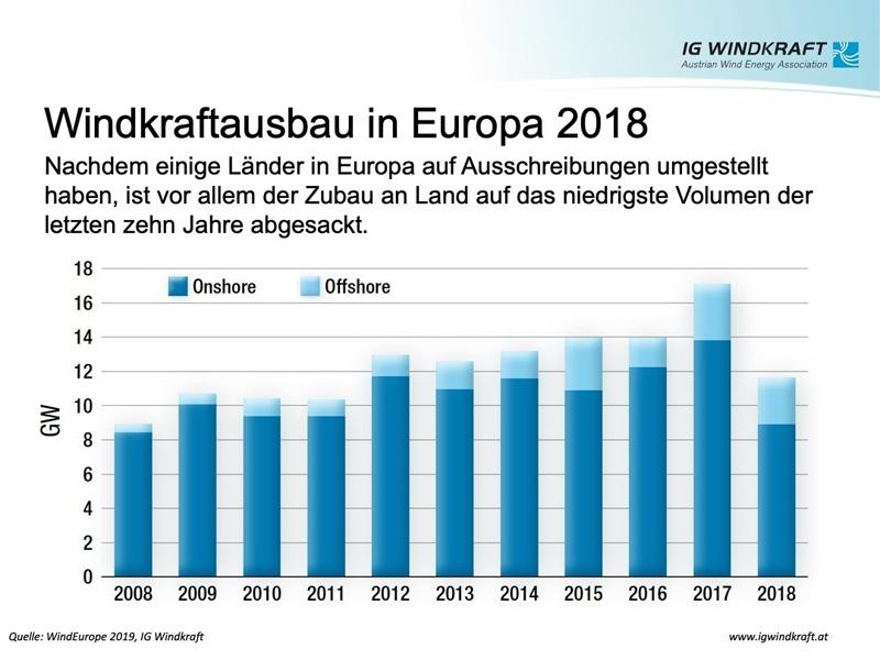 IG Windkraft | WindEurope