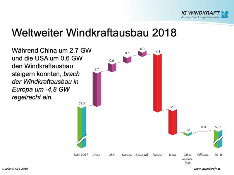 IG Windkraft | GWEC