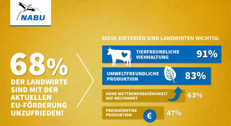 nabu.de   forsa-Umfrage: 68% der Landwirte sind unzufrieden mit der EU-Agrarpolitik.