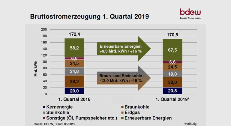 Bundesverband der Energie- und Wasserwirtschaft (BDEW)