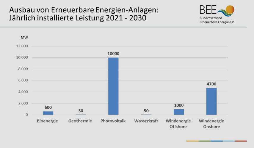 BEE   bee-ev.de   Um die Ökostromziele für 2030 einzuhalten, müssen pro Jahr deutlich mehr Anlagen gebaut werden.