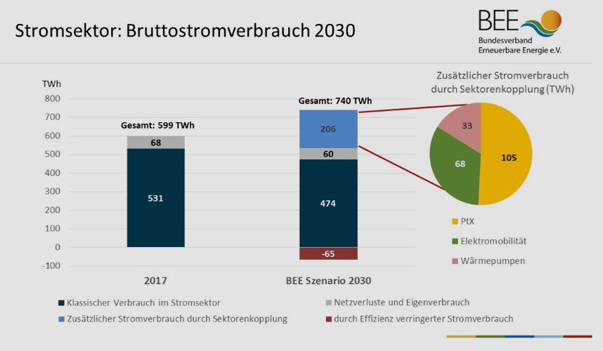 BEE   bee-ev.de   Bruttostromverbrauch in den Jahren 2017 und 2030 nach Berechnungen des BEE.