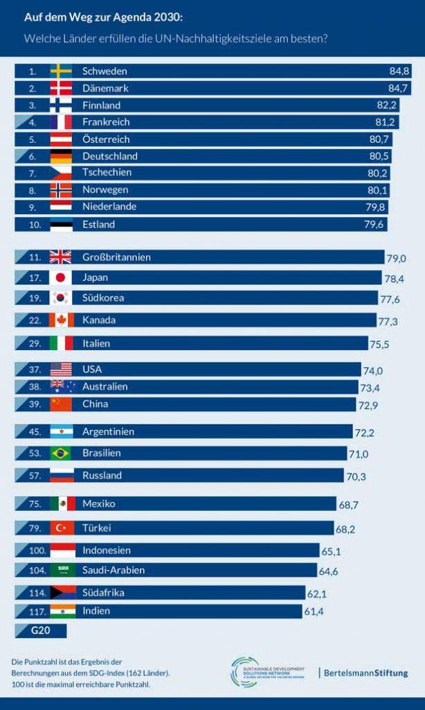 bertelsmann-stiftung.de | Nordeuropa liegt weiter beim SDG-Index vorne: Schweden, Dänemark und Finnland erfüllen die UN-Nachhaltigkeitsziele derzeit am besten.