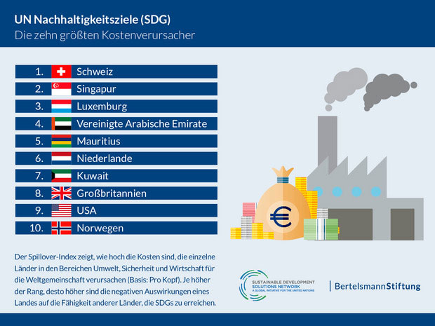 bertelsmann-stiftung.de | Die Schweiz, Singapur und Luxemburg verursachen durch ihr Konsumverhalten der Weltgemeinschaft die höchsten Kosten in den Bereichen Umwelt, Sicherheit und Wirtschaft.
