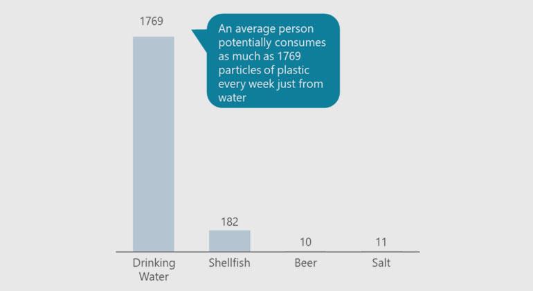 WWF | Geschätzte Aufnahme von Mikroplastik über den Verzehr üblicher Lebensmittel und Getränke (Teilchen (0-1 mm) pro Woche)