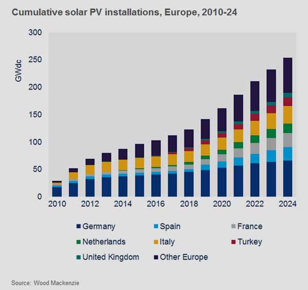 Wood Mackenzie | Deutschland bleibt bis 2024 Europas größter Photovoltaik-Markt.