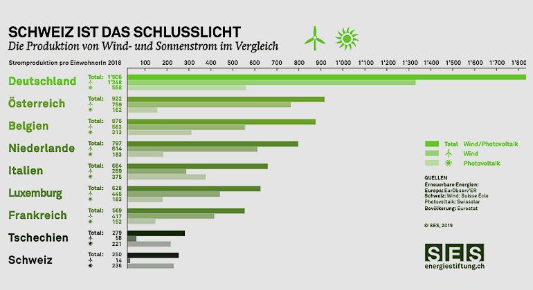 SES | Die Produktion von Wind- und Sonnenstrom im Vergleich