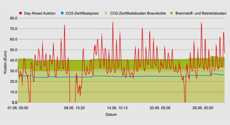 Fraunhofer ISE | Day-Ahead Börsenstrompreis in €/MWh, CO2-Zertifikatspreis in €/t, CO2-Zertifikatskosten der Braunkohle in €/MWh und Preisbereich der Brennstoff- und Betriebskosten der Braunkohlekraftwerke in €/MWh.