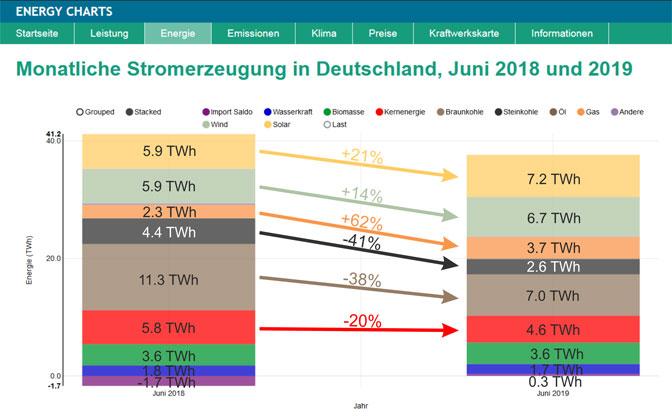 Fraunhofer ISE | Vergleich der monatlichen Nettostromerzeugung im Juni 2018 und im Juni 2019.