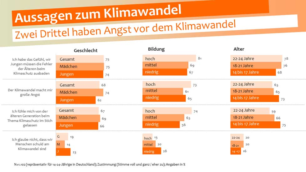 sinus-institut.de | Zwei Drittel der Jugendlichen haben große Angst vor dem Klimawandel und sieht die Älteren als Schuldige.