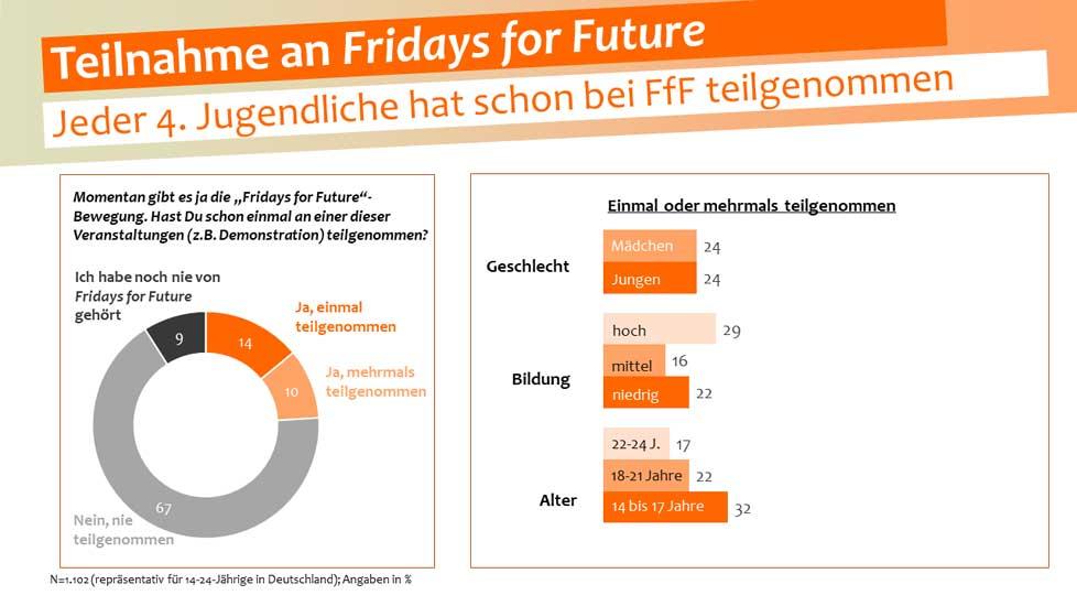 sinus-institut.de | Fakten statt Mythen: Jede*r Vierte in der jungen Generation hat schon bei Fridays for Future teilgenommen.