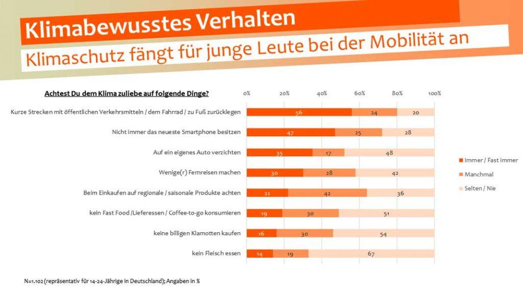 sinus-institut.de | Klimaschutz fängt für die junge Generation bei der Mobilität an - bei vielen Konsum- und Lifestyle-Entscheidungen besteht hingegen noch wenig Sensibilität für Klimabelastungen.
