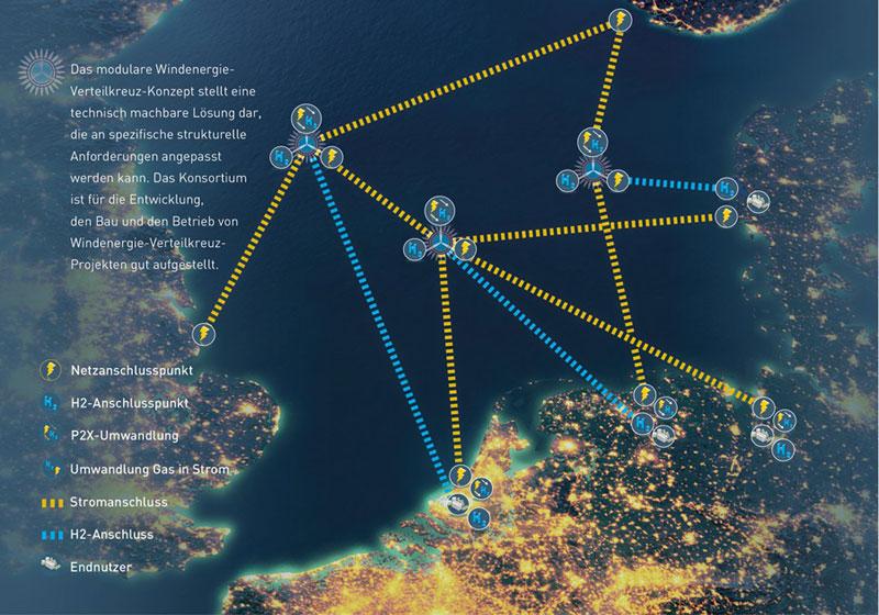 North Sea Wind Power Hub-Konsortium | Das Windenergie-Verteilkreuz-Konzept könnte einmal Deutschland, Dänemark, die Niederlande, Großbritannien, Norwegen und weitere Anrainerstaaten mit Strom versorgen. Dafür sei jedoch auch ein guter Ausbau der Übertragungsnetze an Land nötig.