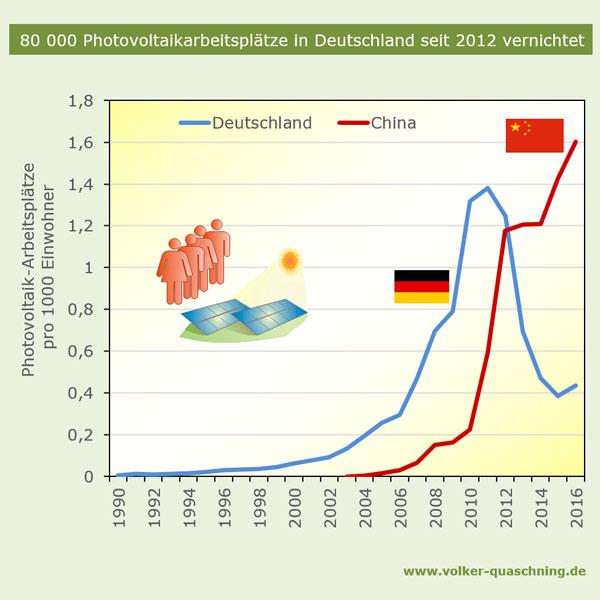 volker-quaschning.de