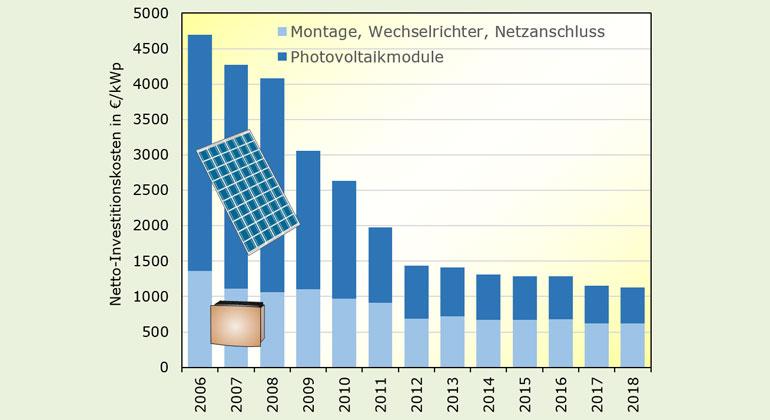 volker-quaschning.de | Photovoltaik-Kosten sind von 2006 bis 2018 um 75% gefallen. Durchschnittlicher Netto-Endkundenpreis für fertig installierte Aufdachanlagen von 10-100 kW.