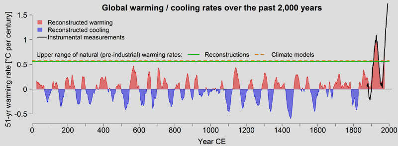 University of Bern | Global mean warming / cooling rates over the last 2,000 years. In red are the periods (each across 51 years) in which the reconstructed temperatures increased. Global temperatures decreased in the periods in blue. The green line shows that the maximum expected warming rate without anthropogenic influence is just under 0.6 degrees per century. Climate models (dashed orange line) are able to simulate this natural upper limit very well. At more than 1.7 degrees per century, the current rate of warming is significantly higher than the expected natural rate of warming, and higher than values for every previous century. Instrumental measurements since 1850 (in black) confirm these figures.