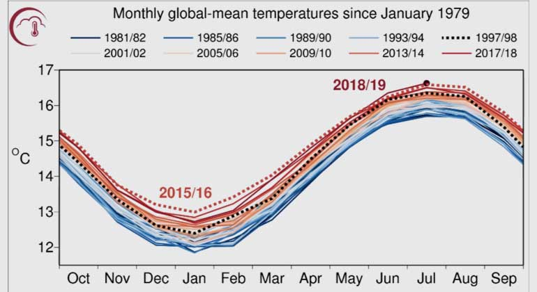 Another exceptional month for global average temperatures