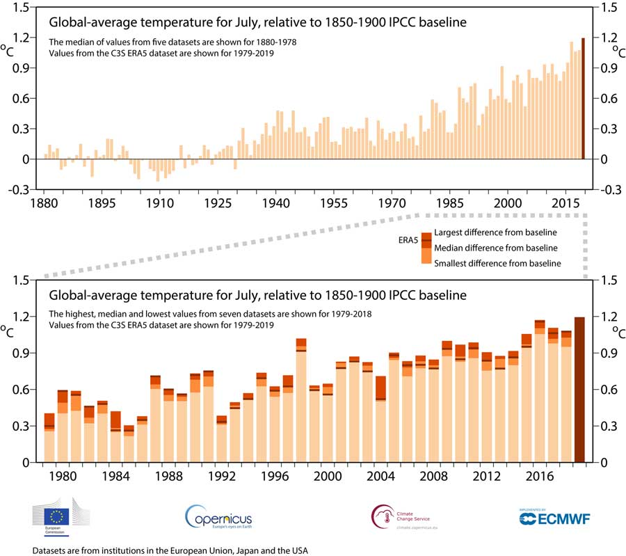 Copernicus Climate Change Service, ECMWF | Top graph: Monthly global-average surface air temperatures for July. Temperatures are shown relative to the Intergovernmental Panel on Climate Change (IPCC) baseline of 1850-1900*. Data sources: 1880-1978 – median of five different datasets**. 1979-2019 ERA5. Bottom graph: This graph highlights the typical difference between datasets from different institutions for July, by showing the highest, median and lowest estimate. This shows that the difference between the values for ERA5 for July 2016 and July 2019 is smaller than this typical dataset difference.