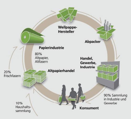 FÖV   Hier läuft es rund: Die Wellpappe im Material- und Ressourcenkreislauf.