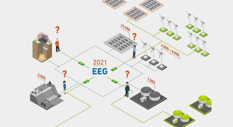 Zukunftsperspektiven nach dem EEG