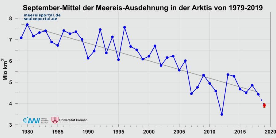AWI   meereisportal.de   Monatsmittelwerte der Meereisausdehnung im September in der Arktis seit 1979. In Rot der vorraussichtliche Wert für September 2019 +/- zweifache Standardabweichung.
