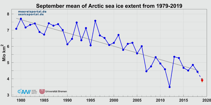 AWI | meereisportal.de | Monthly mean of September sea ice extent from 1979 to 2019. The estimated value (+/- two standard deviations) is given in red.