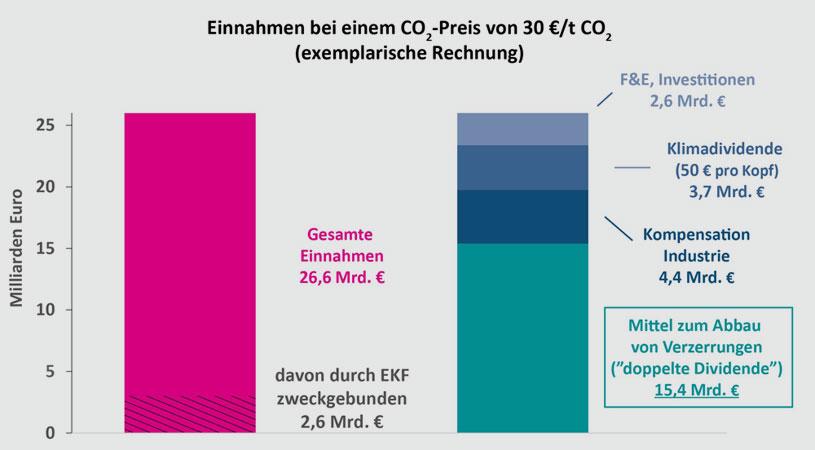 ESYS   acatech/Leopoldina/Akademienunion, 2019  Darstellung der Einnahmen einer sektorenübergreifenden CO2-Bepreisung in Deutschland in Höhe von 30 Euro pro Tonne CO2 (exemplarisch) und der möglichen Verwendung als illustratives Beispiel.