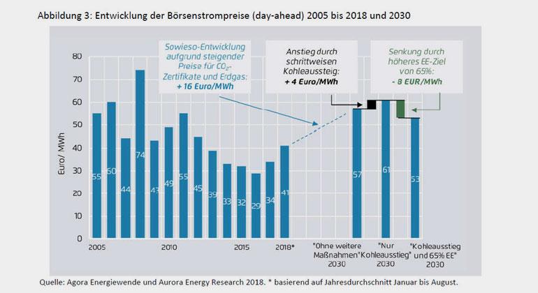 """Grafik entnommen aus der Kurzstudie """"65% Erneuerbare senken den Strompreis"""" im Auftrag der Bundestagsfraktion Bündnis 90/Die Grünen"""