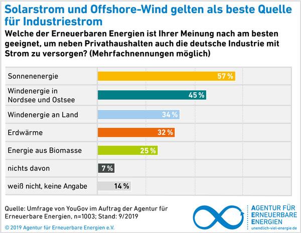 Grafik 4   Agentur für Erneuerbare Energien