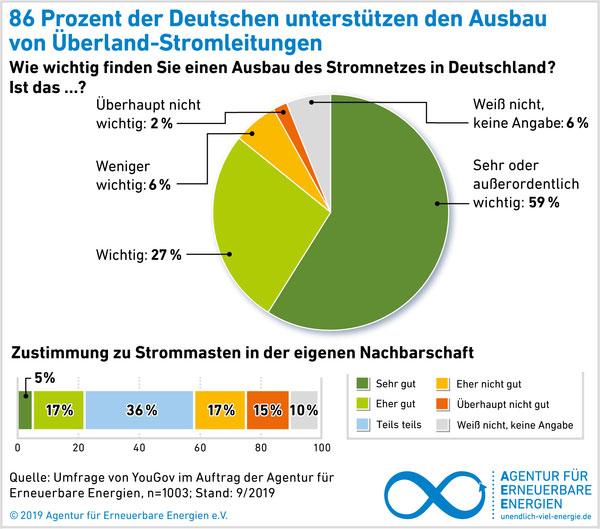 Grafik 3   Agentur für Erneuerbare Energien