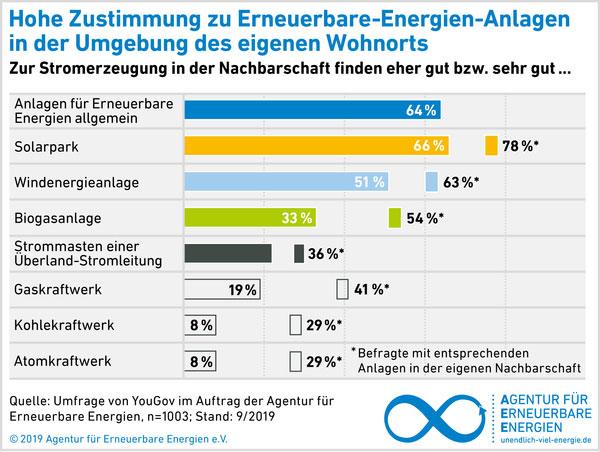 Grafik 2   Agentur für Erneuerbare Energien