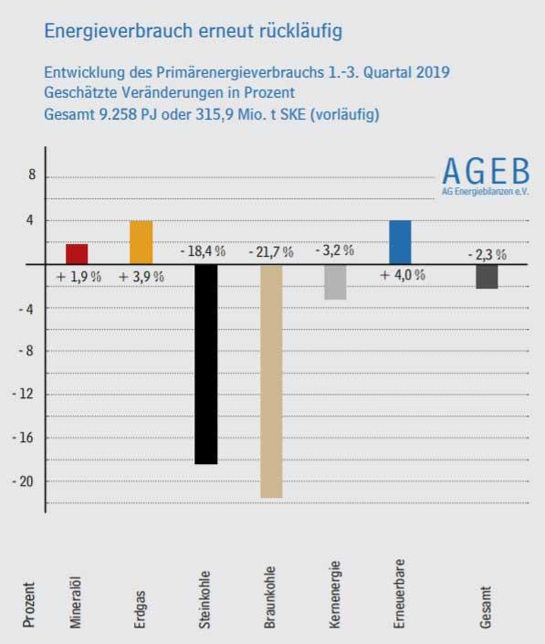 Arbeitsgemeinschaft Energiebilanzen e.V.   Der Verbrauch an Primärenergie in Deutschland lag in den ersten neun Monaten des Jahres 2019 um gut 2 Prozent unter dem Niveau des Vorjahres. Nach vorläufigen Berechnungen der Arbeitsgemeinschaft Energiebilanzen erreichte der Verbrauch eine Höhe von 9.258 Petajoule (PJ) beziehungsweise 315,9 Millionen Tonnen Steinkohleneinheiten (Mio. t SKE).