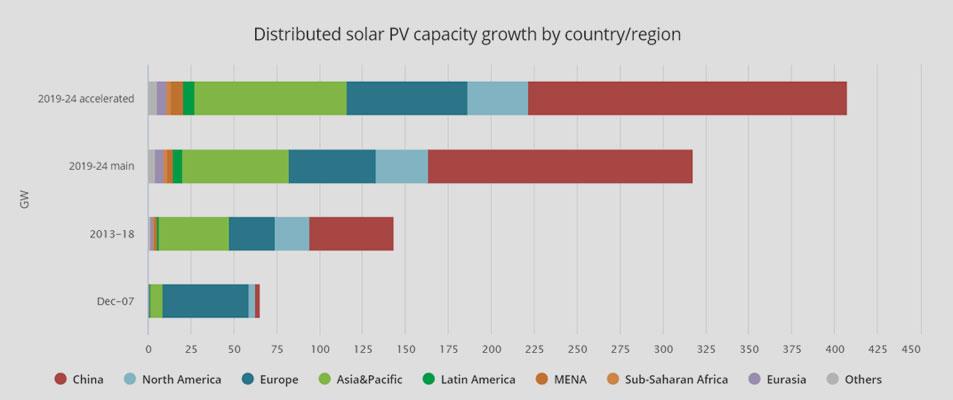 Internationale Energieagentur (IEA) | iea.org
