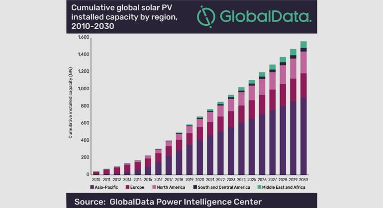 GlobalData | Cumulative global solar PV installed capacity by region, 2010-2030