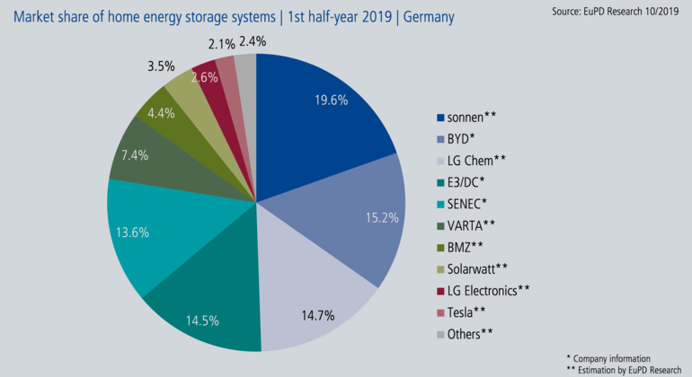 EuPD Research | Market share Germany