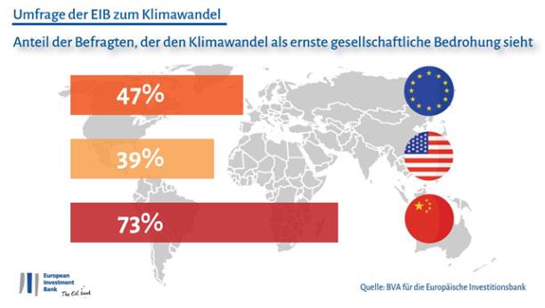 BVA für die Europäische Investitionsbank | Der Klimawandel wird als große Herausforderung betrachtet.