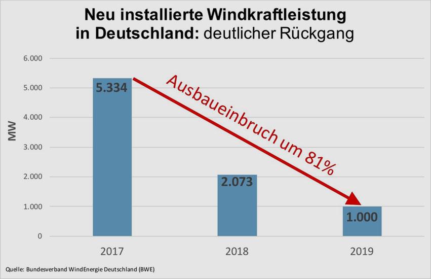 Bundesverband WindEnergie Deutschland (BWE)