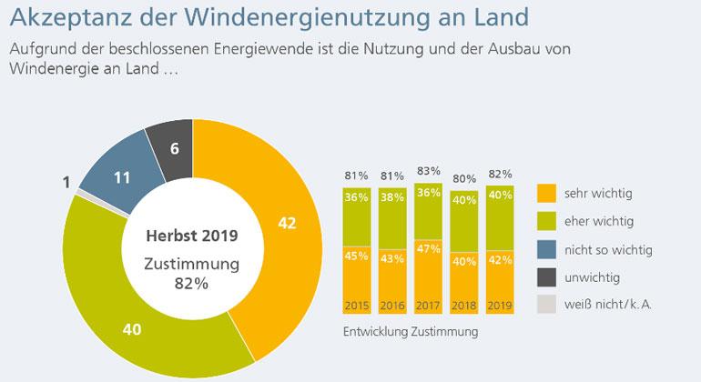 fachagentur-windenergie.de