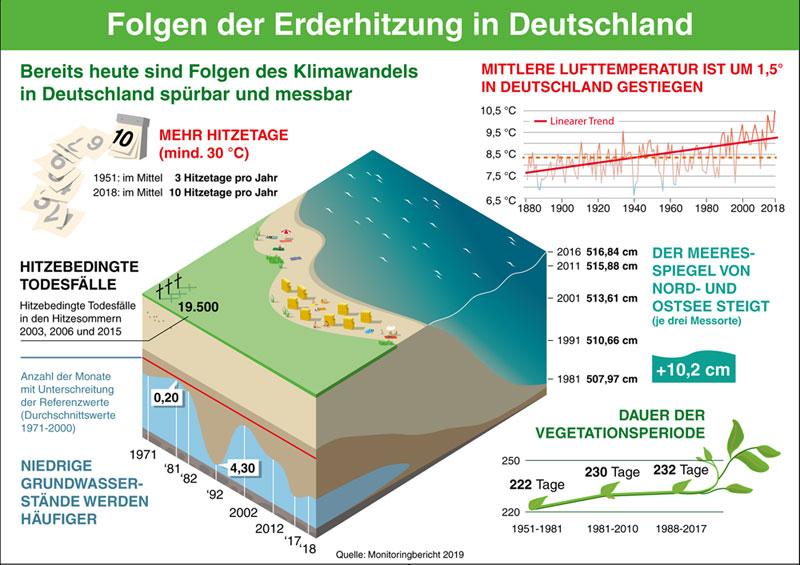 umweltbundesamt.de | Bereits heute sind Folgen des Klimawandels in Deutschland spürbar und messbar.