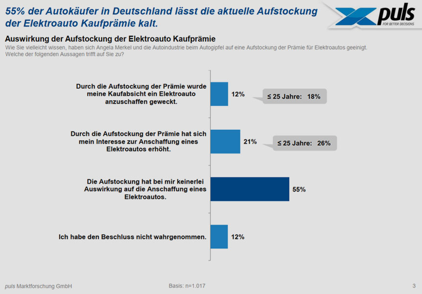 puls-marktforschung.de