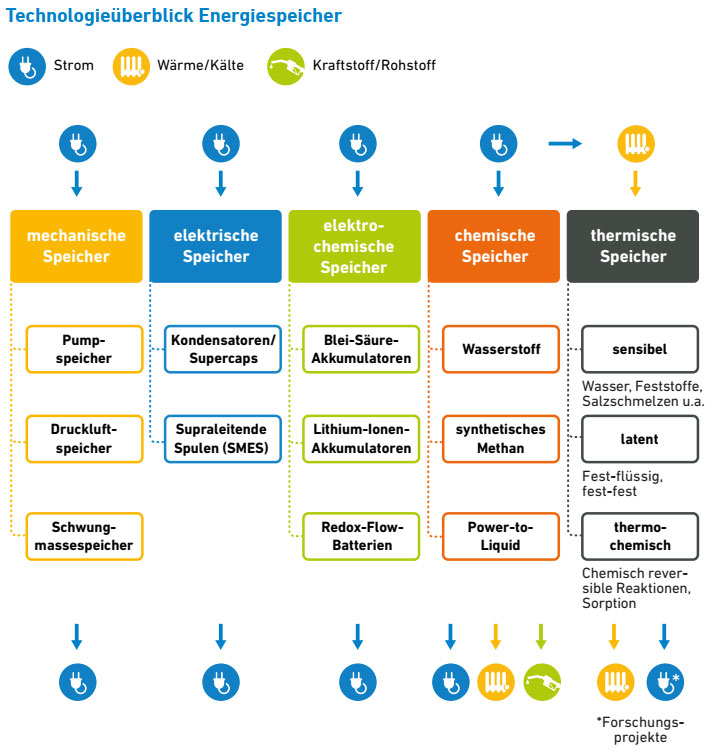 unendlich-viel-energie.de   eigene Darstellung nach BVES / Stand 6/2019