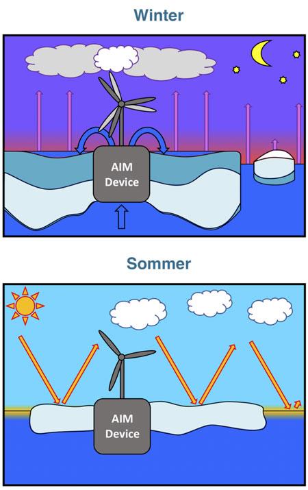 Alfred-Wegener-Institut | HGoessling | Arctic Ice Management